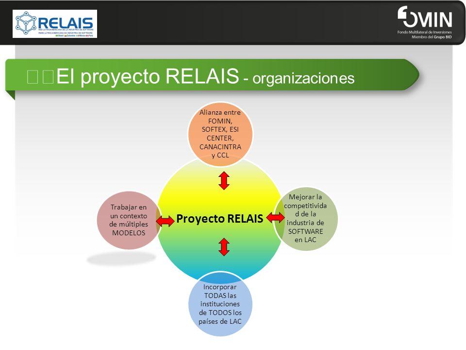 """""""""""El proyecto RELAIS - organizaciones"""
