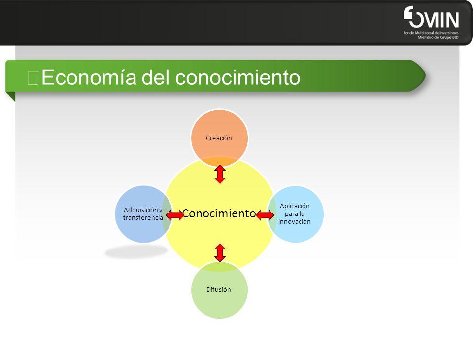 """""""Economía del conocimiento Conocimiento Creación Aplicación para la innovación Difusión Adquisición y transferencia"""