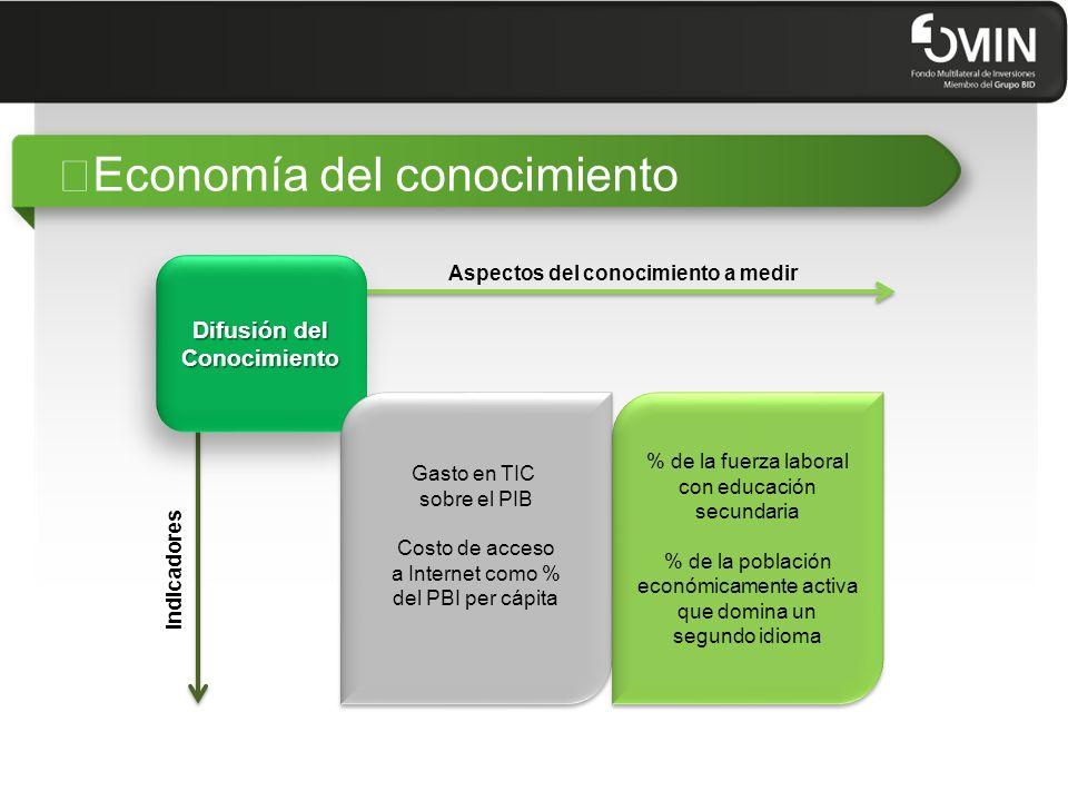 """""""El portfolio de proyectos TIC de FOMIN 15"""