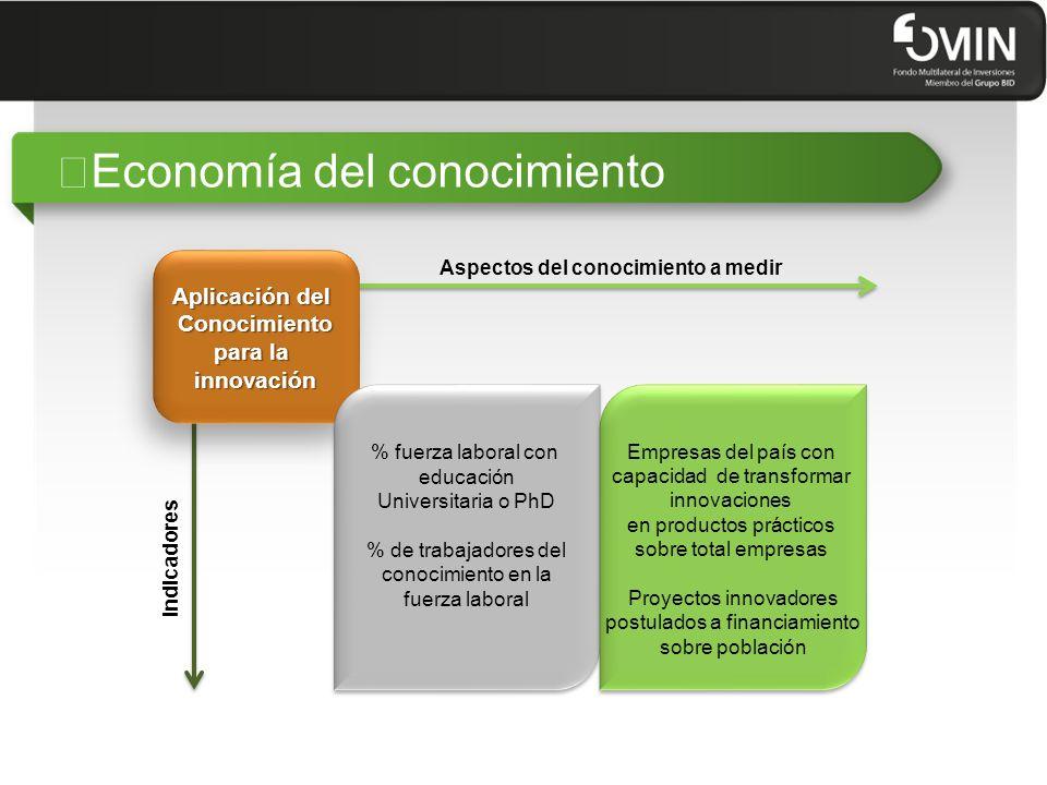 """""""El portfolio de proyectos TIC de FOMIN FOMIN – Portfolio de proyectos TIC Objetivo: Mejorar la competitividad de las PyME en Latino América y el Caribe, a través de la promoción del uso de herramientas y soluciones innovadoras de TIC por parte de esas empresas Mejora del marco regulatorio para generar mejores condiciones para el uso de las TIC Construir capacidades para la adopción y uso de soluciones TIC para las PyME Promover la innovación en las TIC destinadas a la PyME"""