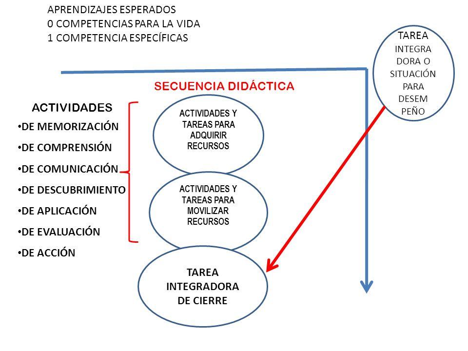 TAREA INTEGRA DORA O SITUACIÓN PARA DESEM PEÑO APRENDIZAJES ESPERADOS 0 COMPETENCIAS PARA LA VIDA 1 COMPETENCIA ESPECÍFICAS ACTIVIDADES Y TAREAS PARA