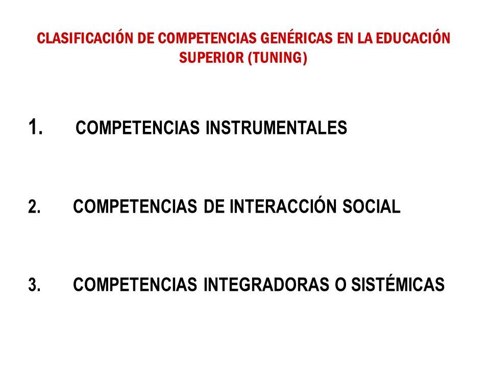 CLASIFICACIÓN DE COMPETENCIAS GENÉRICAS EN LA EDUCACIÓN SUPERIOR (TUNING) 1. COMPETENCIAS INSTRUMENTALES 2. COMPETENCIAS DE INTERACCIÓN SOCIAL 3. COMP