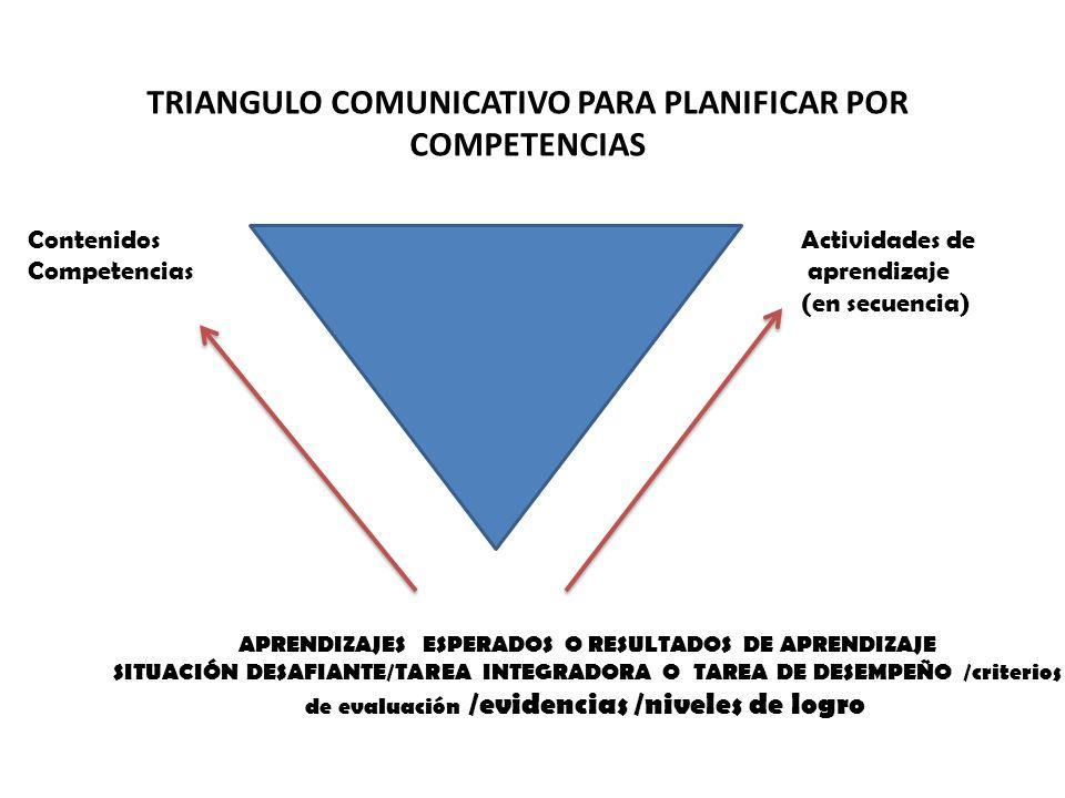 Contenidos Competencias Actividades de aprendizaje (en secuencia) APRENDIZAJES ESPERADOS O RESULTADOS DE APRENDIZAJE SITUACIÓN DESAFIANTE/TAREA INTEGR