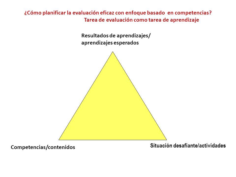¿Cómo planificar la evaluación eficaz con enfoque basado en competencias? Tarea de evaluación como tarea de aprendizaje Resultados de aprendizajes/ ap