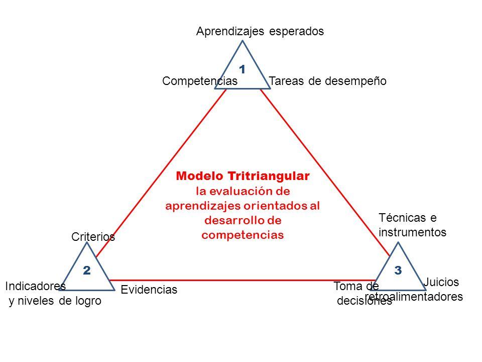 Modelo Tritriangular la evaluación de aprendizajes orientados al desarrollo de competencias 1 23 Aprendizajes esperados CompetenciasTareas de desempeñ