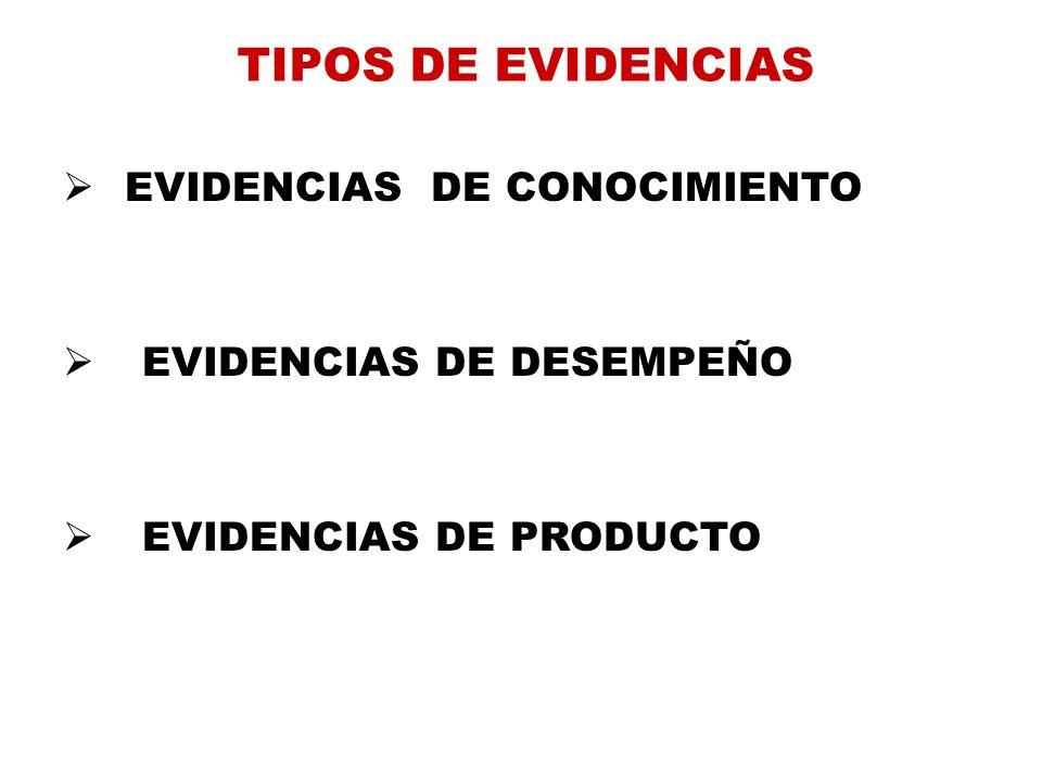 TIPOS DE EVIDENCIAS EVIDENCIAS DE CONOCIMIENTO EVIDENCIAS DE DESEMPEÑO EVIDENCIAS DE PRODUCTO