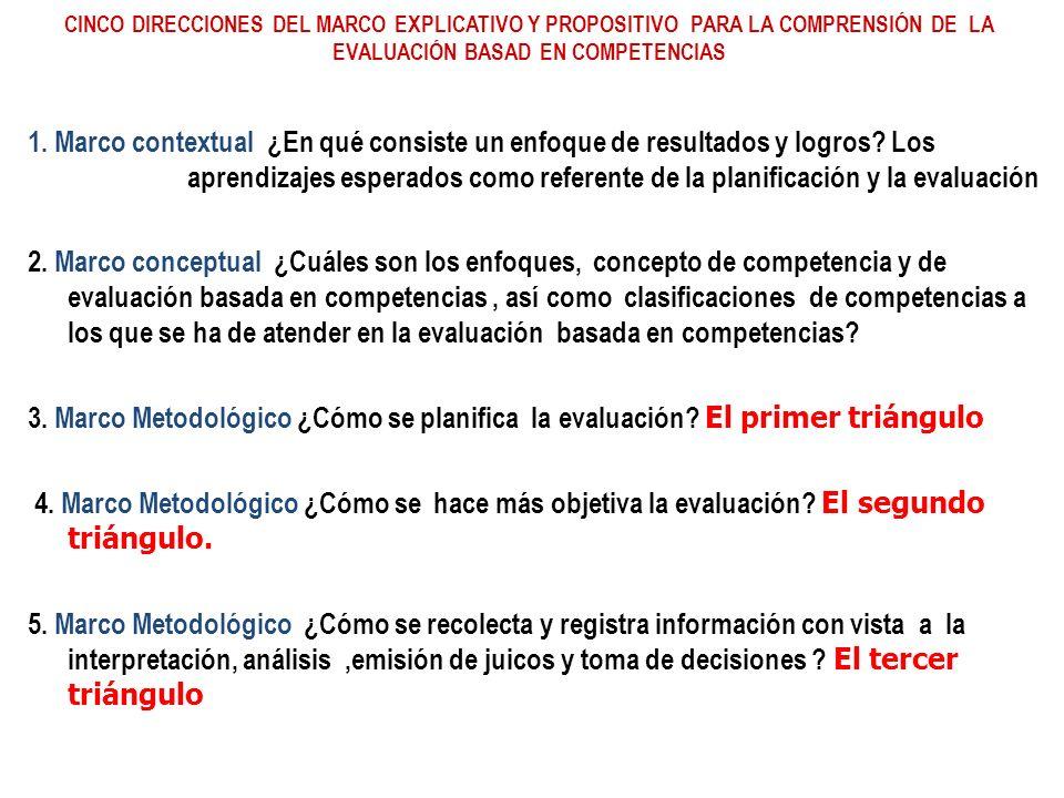 CINCO DIRECCIONES DEL MARCO EXPLICATIVO Y PROPOSITIVO PARA LA COMPRENSIÓN DE LA EVALUACIÓN BASAD EN COMPETENCIAS 1. Marco contextual ¿En qué consiste
