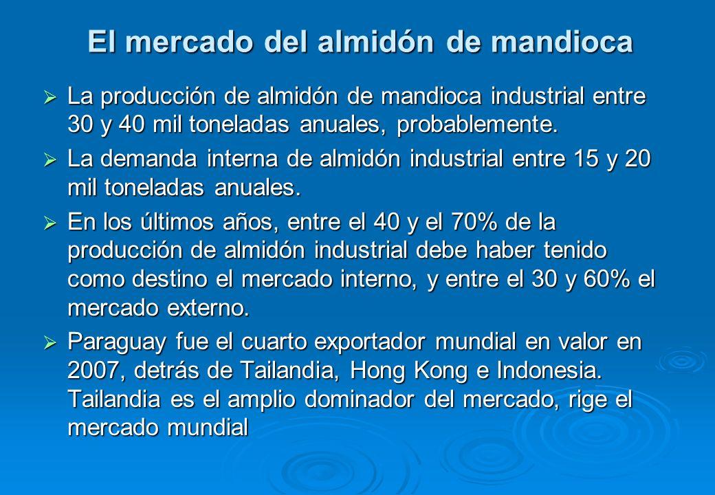 Exportaciones de almidón de mandioca de Paraguay AñoVolumen(ton) Valor FOB (US$) Precio por ton.
