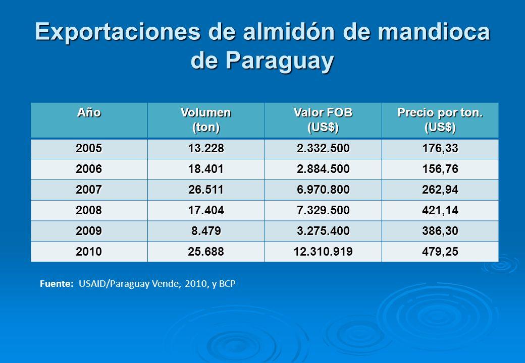 Cadena del almidón de mandioca industrial Fuente: USAID/Paraguay vende (2010)