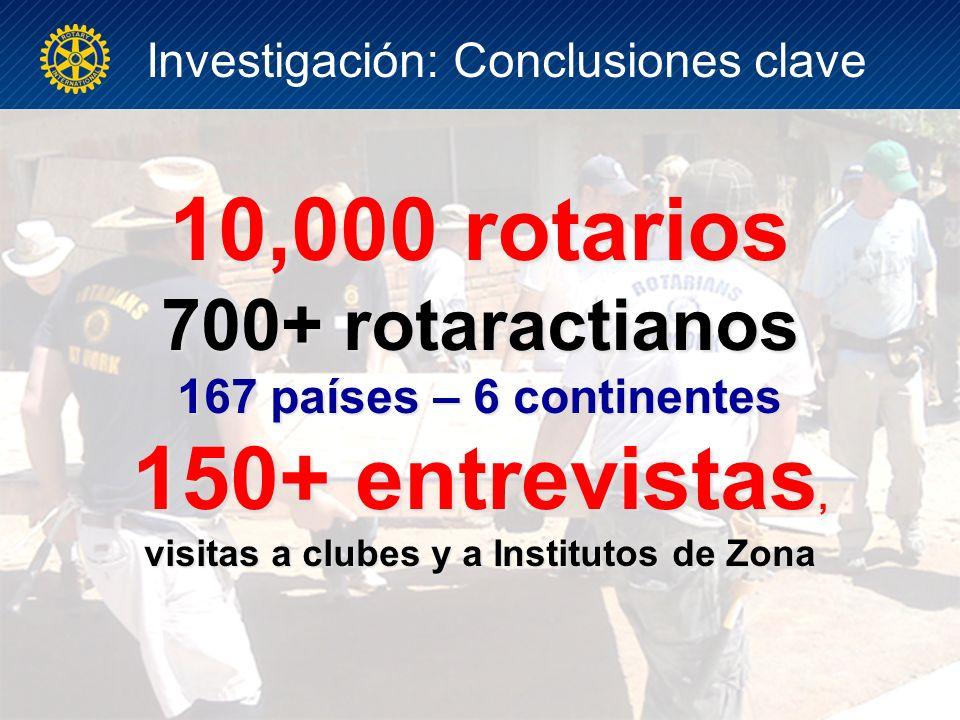 10,000 rotarios 700+ rotaractianos 167 países – 6 continentes 150+ entrevistas, visitas a clubes y a Institutos de Zona Investigación: Conclusiones clave