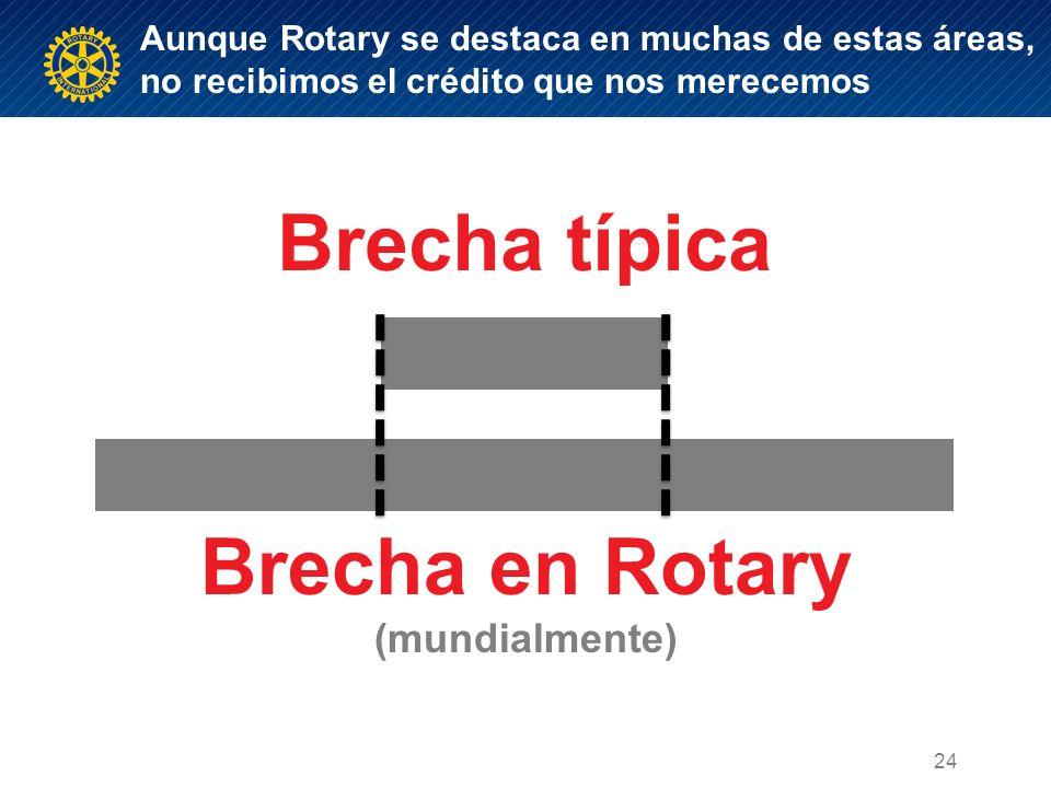 Aunque Rotary se destaca en muchas de estas áreas, no recibimos el crédito que nos merecemos Brecha típica Brecha en Rotary (mundialmente) INTERNAL EXTERNAL 24
