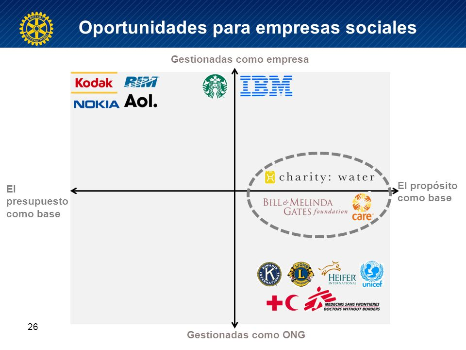 Oportunidades para empresas sociales 26 El propósito como base Gestionadas como ONG Gestionadas como empresa El presupuesto como base