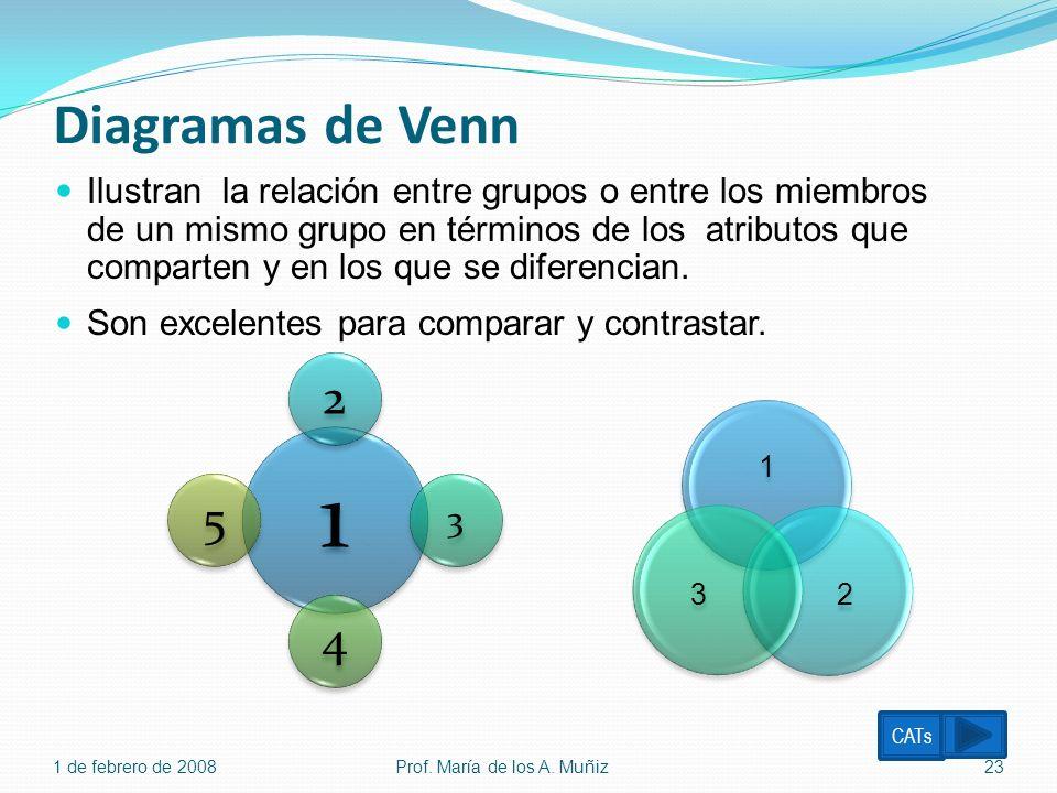 Diagramas de Venn 1 23 1 de febrero de 2008Prof. María de los A. Muñiz23 1 2 3 45 Ilustran la relación entre grupos o entre los miembros de un mismo g