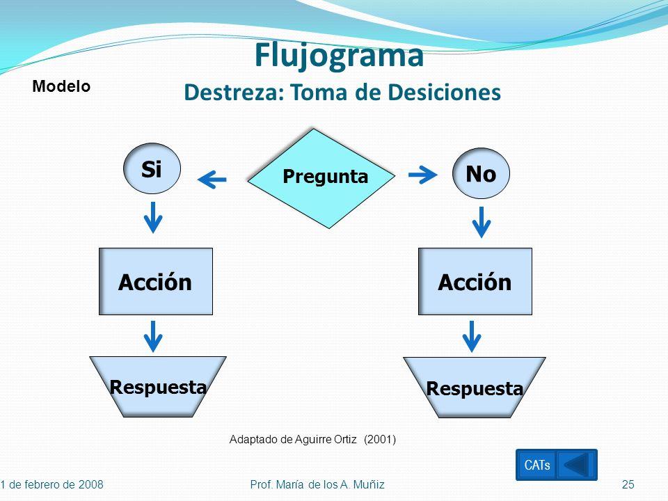 1 de febrero de 2008 Prof. María de los A. Muñiz25 Flujograma Destreza: Toma de Desiciones Si Acción Respuesta No Acción Respuesta Pregunta CATs Adapt
