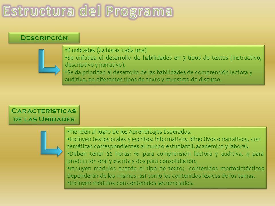 Descripción Características de las Unidades 6 unidades (22 horas cada una) Se enfatiza el desarrollo de habilidades en 3 tipos de textos (instructivo,