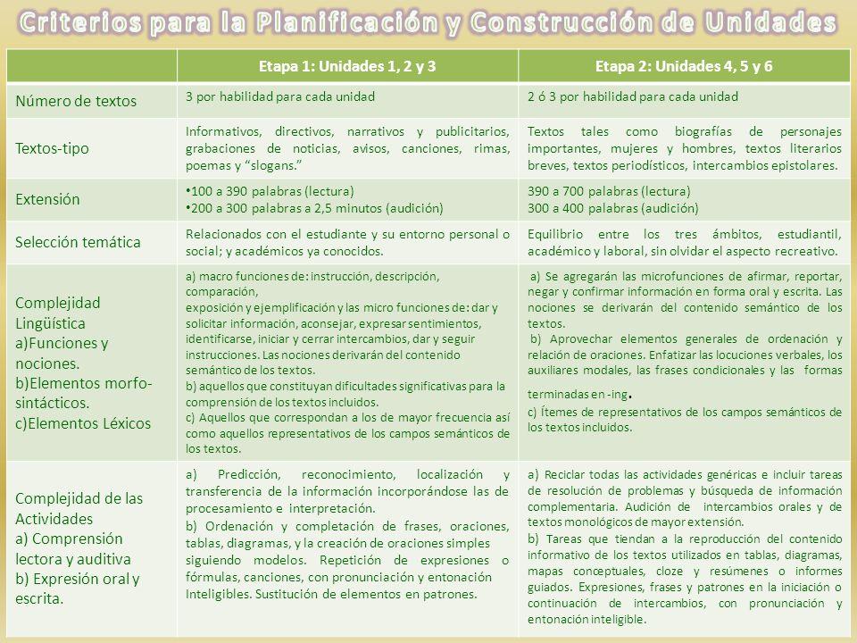 Etapa 1: Unidades 1, 2 y 3Etapa 2: Unidades 4, 5 y 6 Número de textos 3 por habilidad para cada unidad2 ó 3 por habilidad para cada unidad Textos-tipo