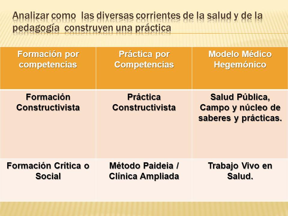 Formación por competencias Práctica por Competencias Modelo Médico Hegemónico Formación Constructivista Práctica Constructivista Salud Pública, Campo