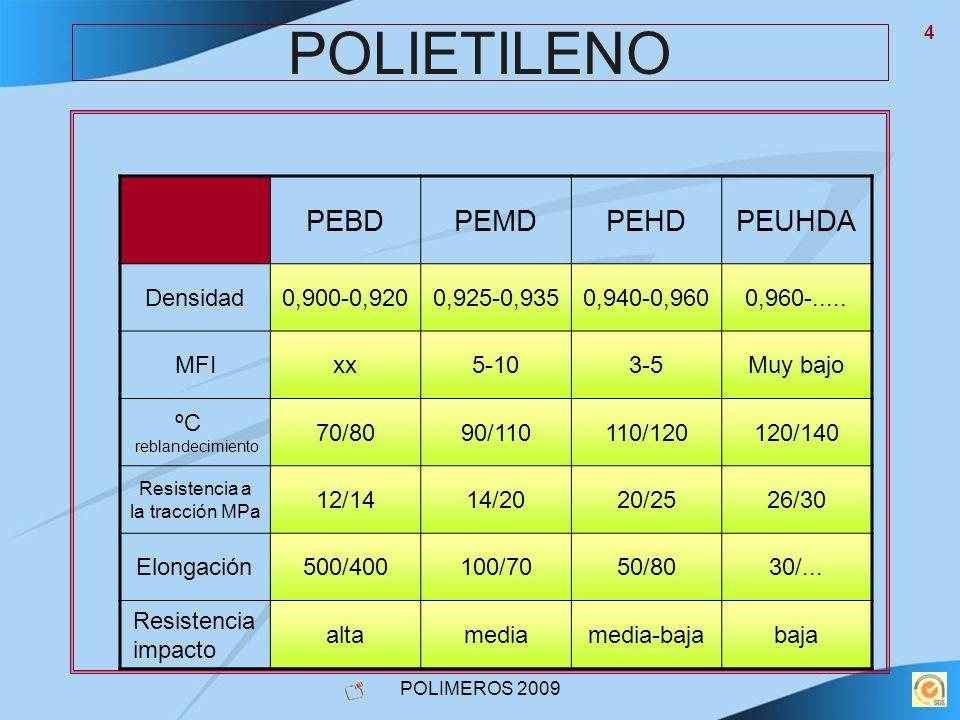 POLIMEROS 2009 15 POLIPROPILENO VENTAJAS Y DESVENTAJAS DEL POLIPROPILENO VENTAJASDESVENTAJAS Resistente a la fatiga y a la humedad Mala resistencia a la intemperie y a UV Resistente a la abrasión Atacado por disol- véntes aromáticos Buena resistencia al impacto y a la flexión Resiste bien el uso hasta los 120/125ºC Mala resistencia al fuego ( se le pueden añadir retardantes) Bajo resistente de fricción