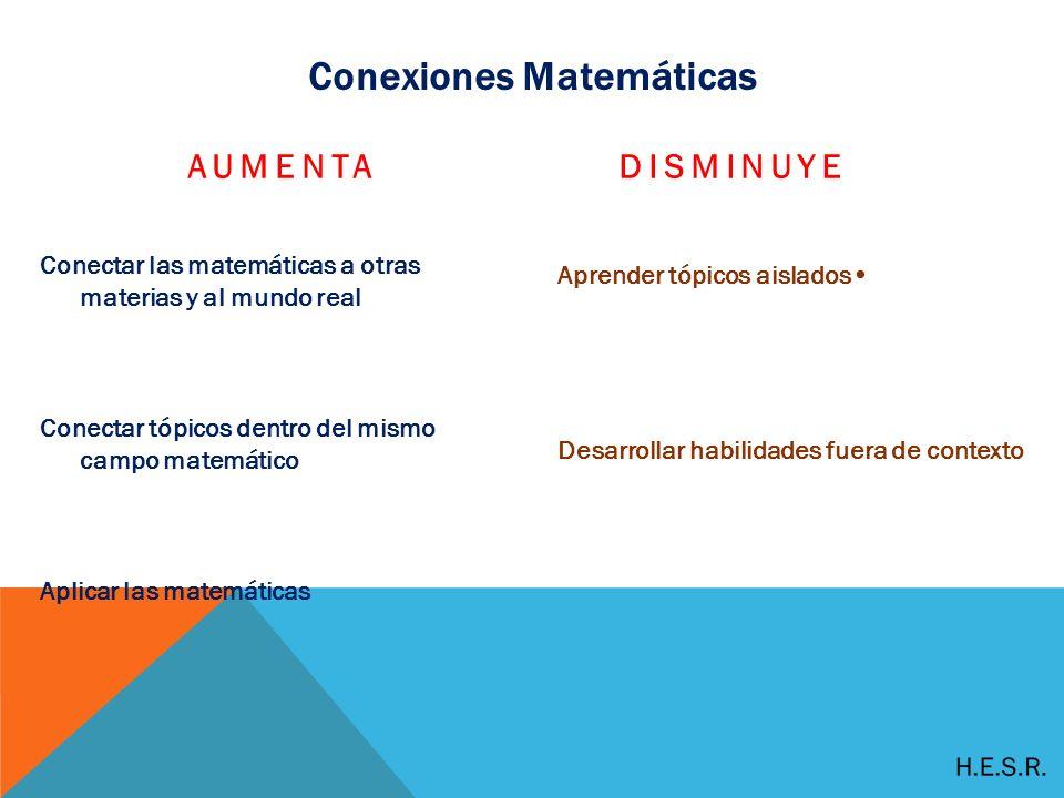 Conexiones Matemáticas AUMENTA Conectar las matemáticas a otras materias y al mundo real Conectar tópicos dentro del mismo campo matemático Aplicar las matemáticas DISMINUYE Aprender tópicos aislados Desarrollar habilidades fuera de contexto