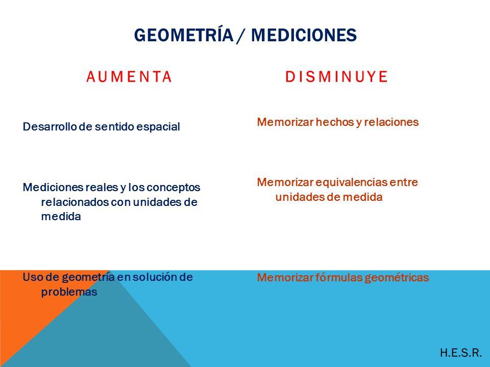 GEOMETRÍA / MEDICIONES AUMENTA Desarrollo de sentido espacial Mediciones reales y los conceptos relacionados con unidades de medida Uso de geometría en solución de problemas DISMINUYE Memorizar hechos y relaciones Memorizar equivalencias entre unidades de medida Memorizar fórmulas geométricas