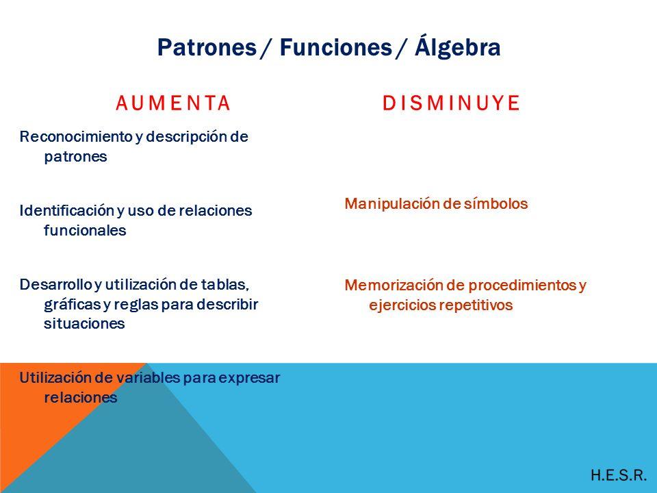 Patrones / Funciones / Álgebra AUMENTA Reconocimiento y descripción de patrones Identificación y uso de relaciones funcionales Desarrollo y utilización de tablas, gráficas y reglas para describir situaciones Utilización de variables para expresar relaciones DISMINUYE Manipulación de símbolos Memorización de procedimientos y ejercicios repetitivos