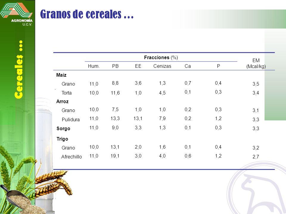 AGRONOMÍA U.C.V. Cereales … Granos de cereales … Fracciones (%) EM (Mcal/kg) Hum.PBEECenizasCaP Maíz Grano11,0 8,83,61,30,70,4 3,5 Torta10,011,61,04,5