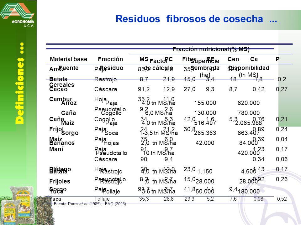AGRONOMÍA U.C.V. Definiciones … Residuos fibrosos de cosecha... FuenteResiduo Factor de cálculo Superficie Sembrada (ha) Disponibilidad (tn MS) Cereal