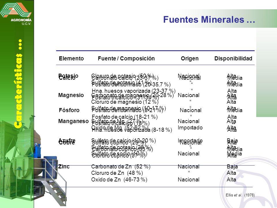 AGRONOMÍA U.C.V. Características … Fuentes Minerales … Elemento Fuente / Composición Origen Disponibilidad Calcio Carbonato calcio (23-37 %) Nacional