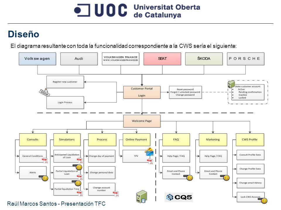 Diseño Raúl Marcos Santos - Presentación TFC El diagrama resultante con toda la funcionalidad correspondiente a la CWS sería el siguiente: