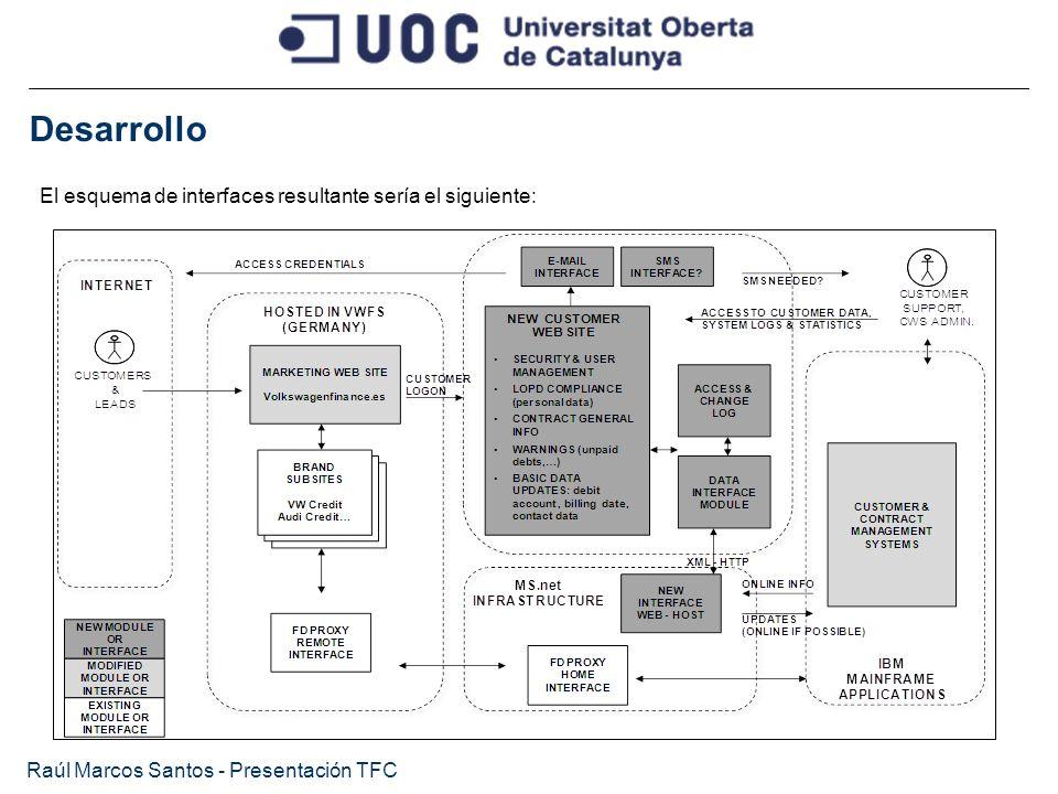 Desarrollo Raúl Marcos Santos - Presentación TFC El esquema de interfaces resultante sería el siguiente: