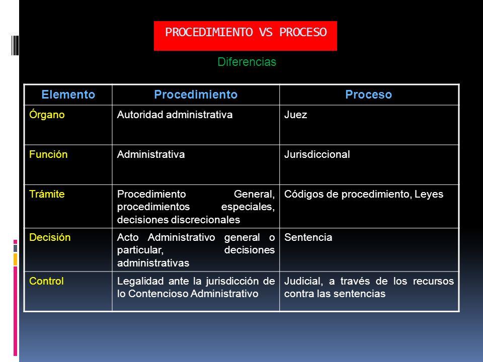 PROCEDIMIENTO VS PROCESO ElementoProcedimientoProceso ÓrganoAutoridad administrativaJuez FunciónAdministrativaJurisdiccional TrámiteProcedimiento Gene