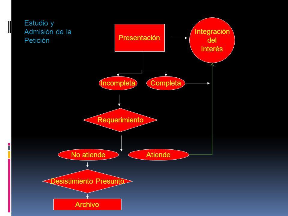 Presentación CompletaIncompleta Integración del Interés Requerimiento No atiendeAtiende Desistimiento Presunto Archivo Estudio y Admisión de la Petici