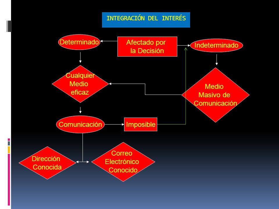 INTEGRACIÓN DEL INTERÉS Afectado por la Decisión Comunicación Cualquier Medio eficaz Dirección Conocida Determinado Correo Electrónico Conocido Indeterminado Imposible Medio Masivo de Comunicación