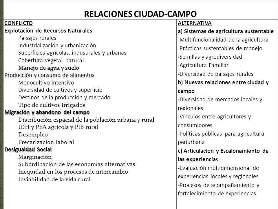 RELACIONES CIUDAD-CAMPO CONFLICTO Explotación de Recursos Naturales Paisajes rurales Industrialización y urbanización Superficies agrícolas, industria