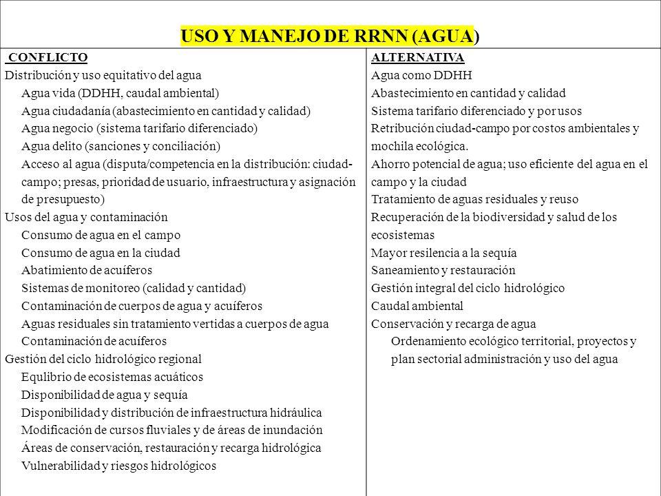 USO Y MANEJO DE RRNN (AGUA) CONFLICTO Distribución y uso equitativo del agua Agua vida (DDHH, caudal ambiental) Agua ciudadanía (abastecimiento en can
