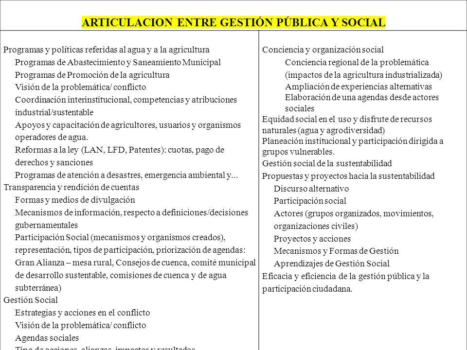 ARTICULACION ENTRE GESTIÓN PÚBLICA Y SOCIAL Programas y políticas referidas al agua y a la agricultura Programas de Abastecimiento y Saneamiento Munic