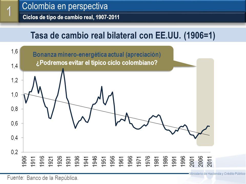 Fuente: Ministerio de Hacienda y Crédito Público Tasa de cambio real bilateral con EE.UU. (1906=1) Ciclos de tipo de cambio real, 1907-2011 Colombia e