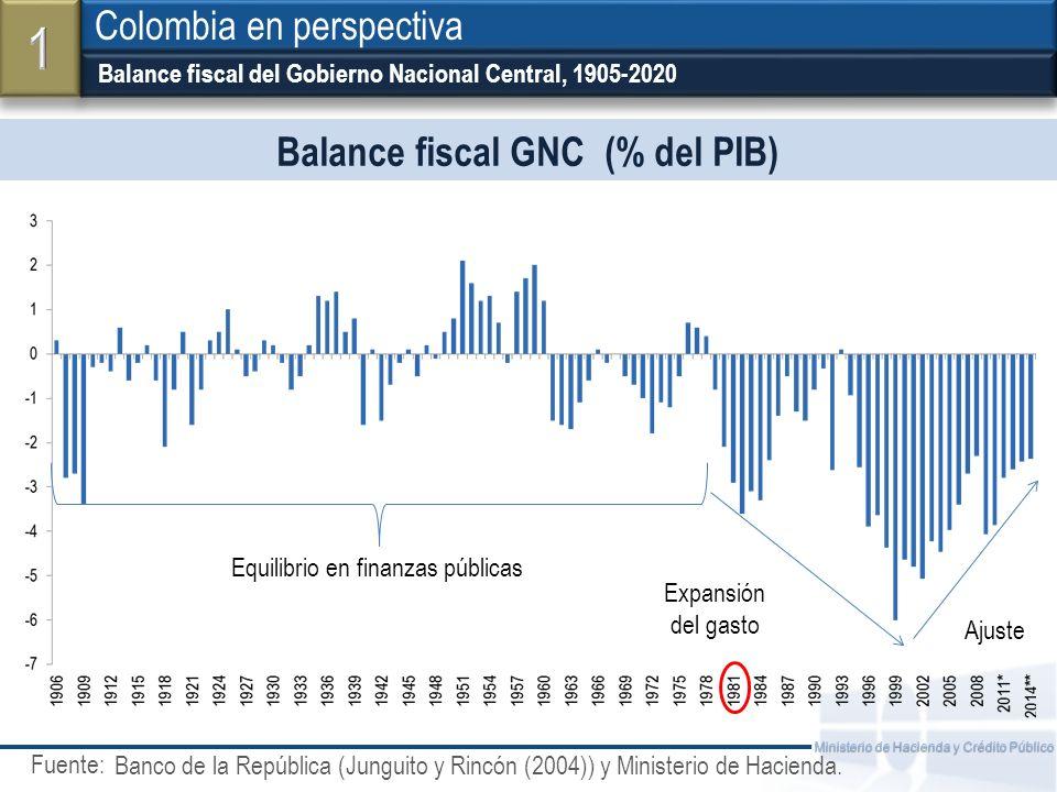 Fuente: Ministerio de Hacienda y Crédito Público Balance fiscal GNC (% del PIB) Balance fiscal del Gobierno Nacional Central, 1905-2020 Colombia en pe