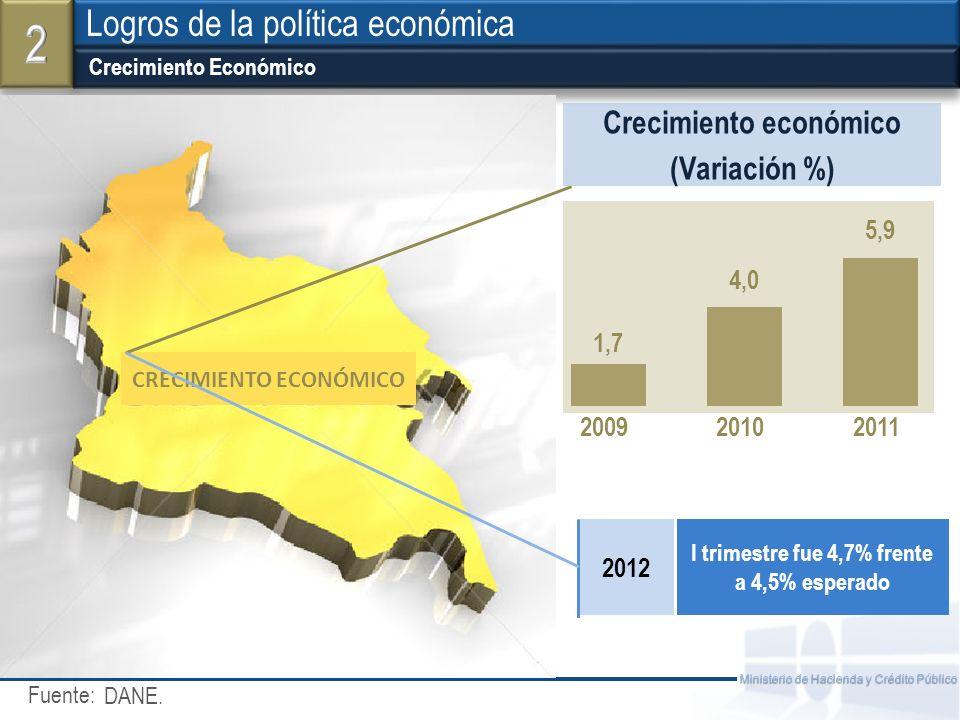Fuente: Ministerio de Hacienda y Crédito Público Crecimiento Económico Logros de la política económica DANE. CRECIMIENTO ECONÓMICO Crecimiento económi