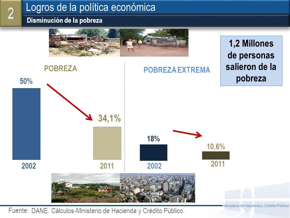 Fuente: Ministerio de Hacienda y Crédito Público Disminución de la pobreza Logros de la política económica DANE. Cálculos-Ministerio de Hacienda y Cré