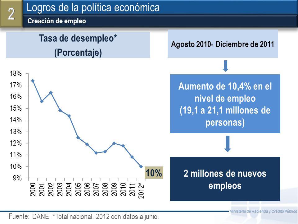 Fuente: Ministerio de Hacienda y Crédito Público Creación de empleo Logros de la política económica DANE. *Total nacional. 2012 con datos a junio. Ago