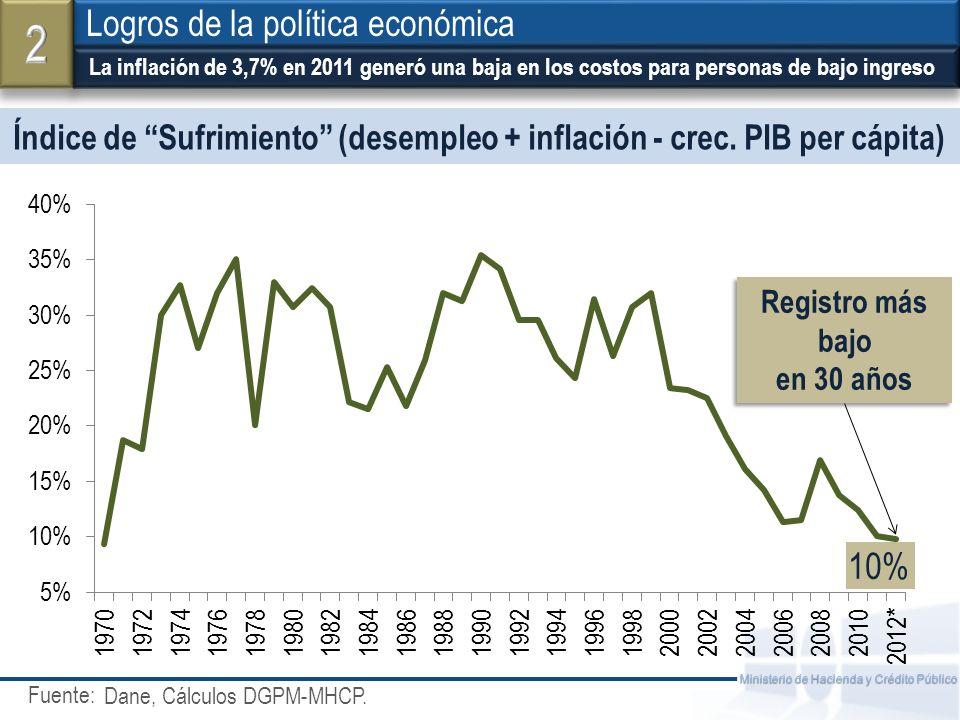 Fuente: Ministerio de Hacienda y Crédito Público Índice de Sufrimiento (desempleo + inflación - crec. PIB per cápita) La inflación de 3,7% en 2011 gen