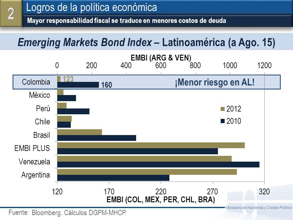 Fuente: Ministerio de Hacienda y Crédito Público Emerging Markets Bond Index – Latinoamérica (a Ago. 15) Mayor responsabilidad fiscal se traduce en me