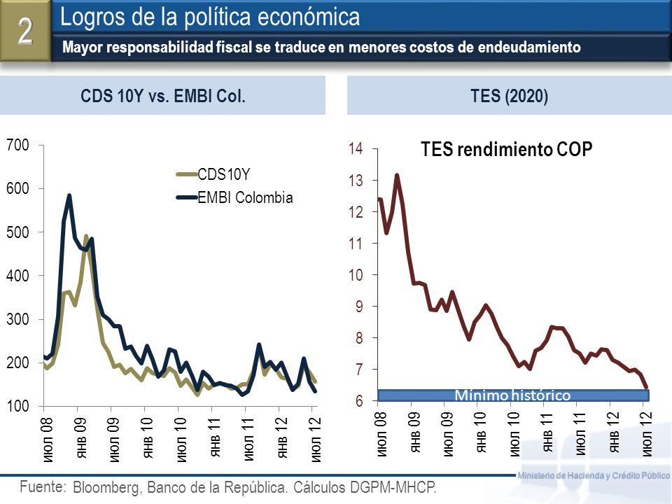 Fuente: Ministerio de Hacienda y Crédito Público CDS 10Y vs. EMBI Col. Mayor responsabilidad fiscal se traduce en menores costos de endeudamiento Logr