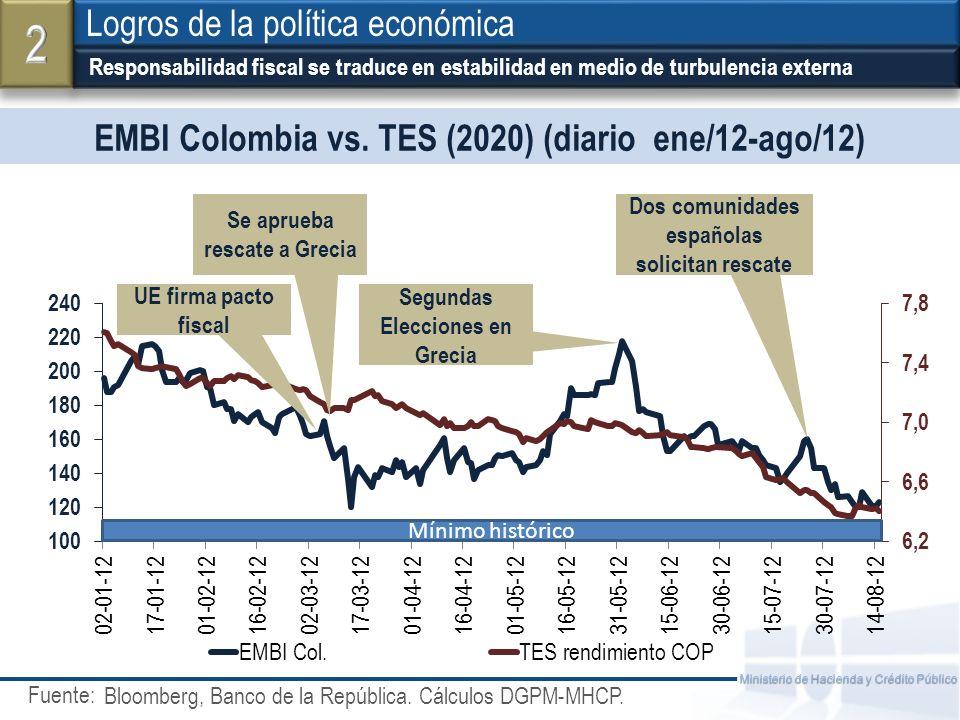 Fuente: Ministerio de Hacienda y Crédito Público EMBI Colombia vs. TES (2020) (diario ene/12-ago/12) Responsabilidad fiscal se traduce en estabilidad