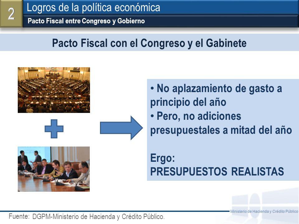 Fuente: Ministerio de Hacienda y Crédito Público Pacto Fiscal con el Congreso y el Gabinete Pacto Fiscal entre Congreso y Gobierno Logros de la políti