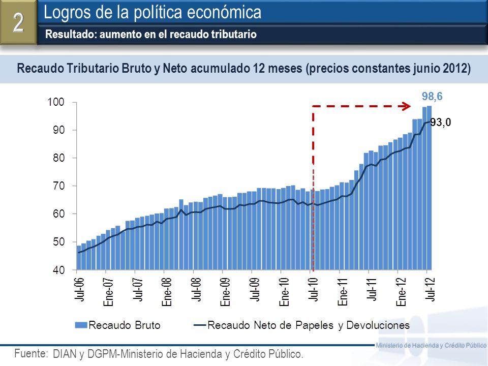 Fuente: Ministerio de Hacienda y Crédito Público Recaudo Tributario Bruto y Neto acumulado 12 meses (precios constantes junio 2012) Logros de la polít