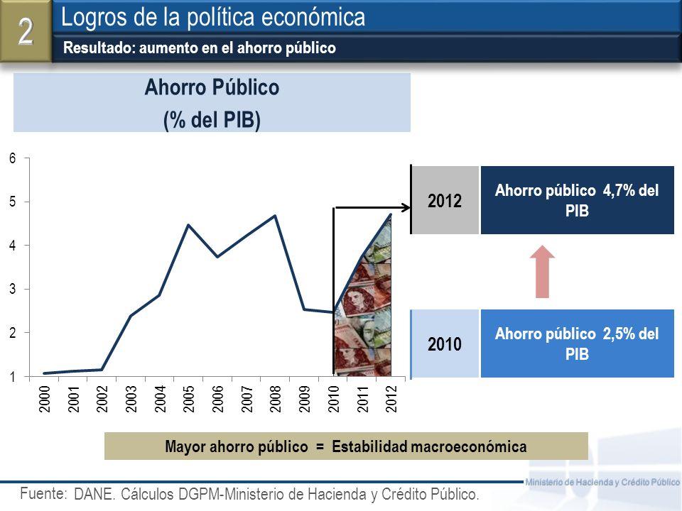 Fuente: Ministerio de Hacienda y Crédito Público Resultado: aumento en el ahorro público Logros de la política económica Ahorro Público (% del PIB) 20