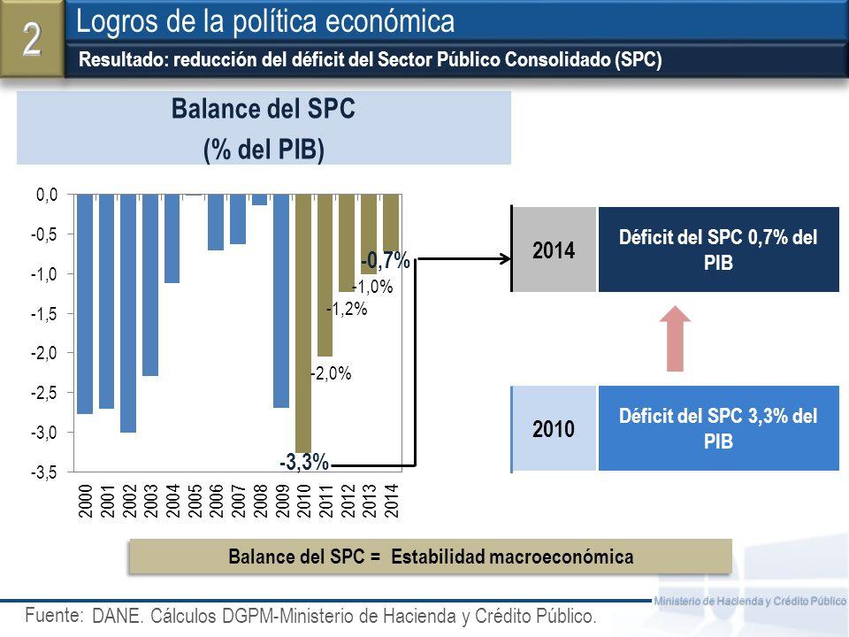 Fuente: Ministerio de Hacienda y Crédito Público Resultado: reducción del déficit del Sector Público Consolidado (SPC) Logros de la política económica