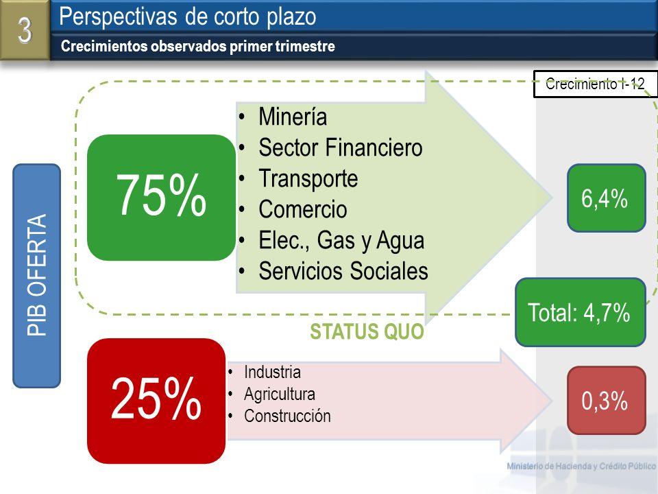 Ministerio de Hacienda y Crédito Público Crecimientos observados primer trimestre Perspectivas de corto plazo Minería Sector Financiero Transporte Com